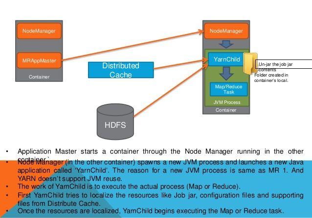 MRAppMaster -> NodeManager
