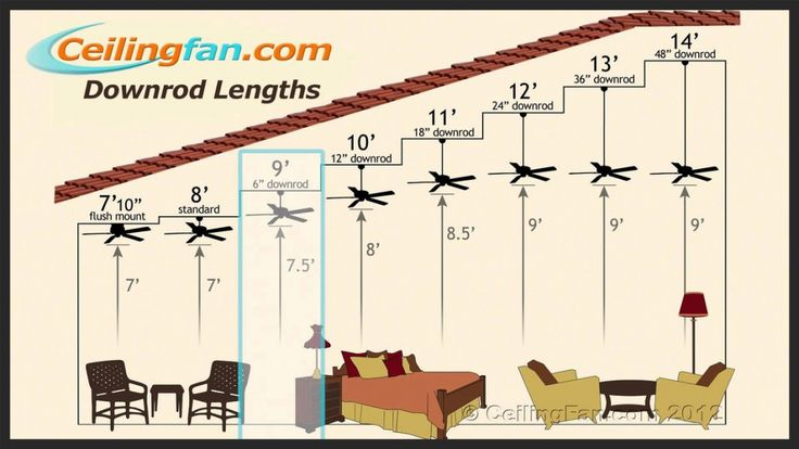 Swing Low Sweet Ceiling Fan Lowcountry Lighting Install Ceiling Fan Vaulted Ceiling No Attic Hanging Ceiling Fan On Sloped Ceiling Hanging Ceiling Fan On Vaulted Ceili Captivating Hanging Ceiling Fan On Sloped Ceiling Ceiling Fans