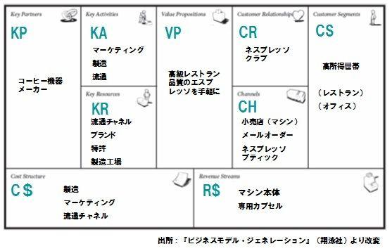 【図4】ネスプレッソのビジネスモデル・キャンバス
