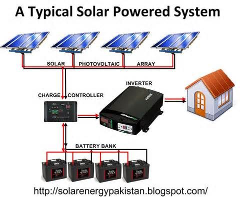 small solar power wiring diagram diagram. this is apparently a 12 volts system and the solar panels ... http://www.simpleheaters ... #1