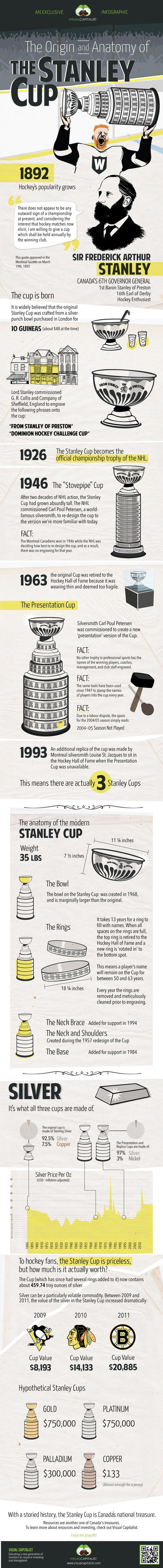 Unique Infographic Design, The Origin And Anatomy Of The Stanley Cup #Infographic #Design (http://www.pinterest.com/aldenchong/)