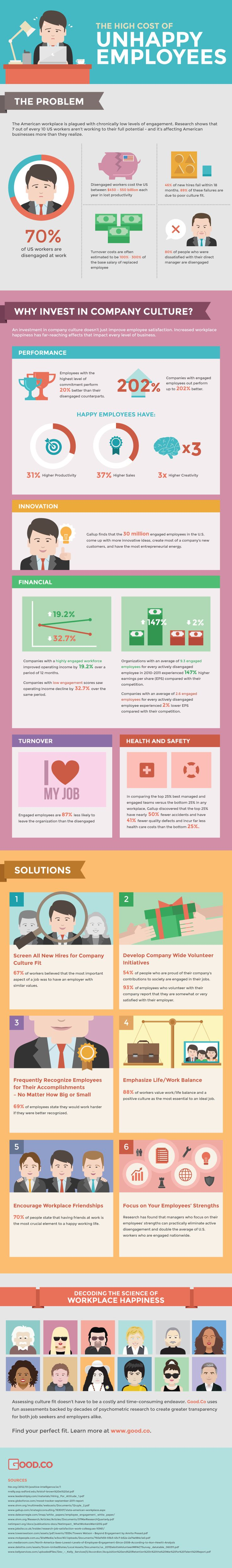 Workplace Happiness: The High Cost of Unhappy Employees (INFOGRAPHIC)