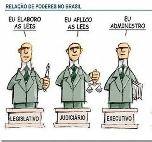 Poder Legislativo, Judiciário e Executivo