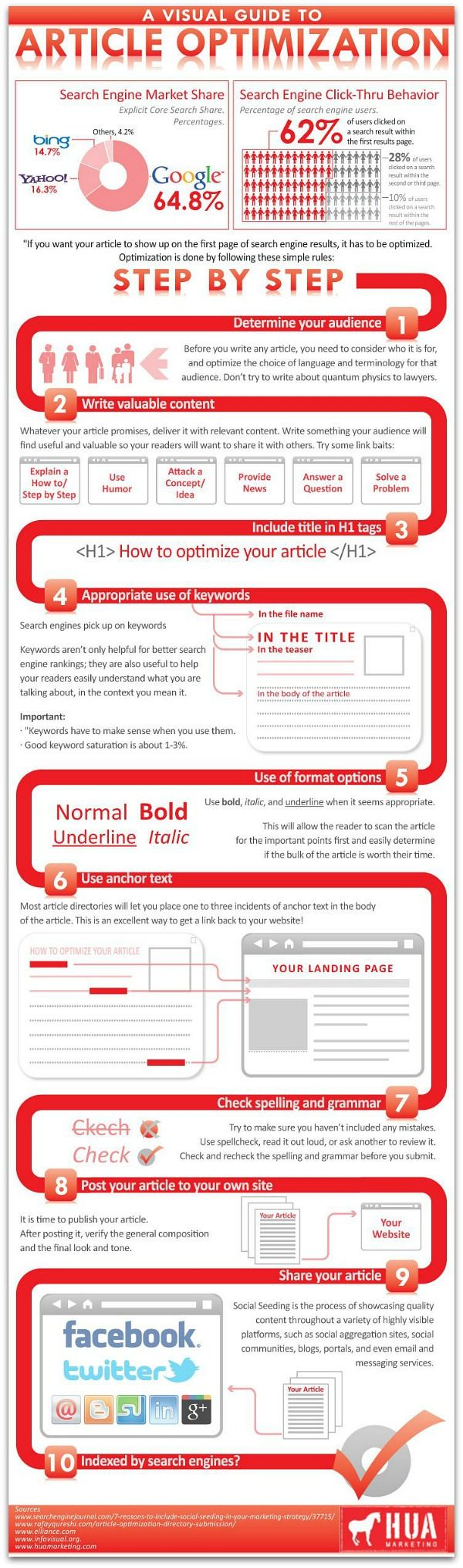 Infographic - A Visual Guide to Article Optimization (Step-by-step SEO guide for blog posts) - via Ragan.com and HUA Marketing