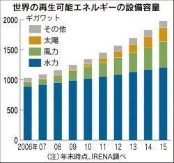 【フランクフルト=加藤貴行】国際再生可能エネルギー機関(IRENA)は7日、2015年末の世界の再生可能エネルギーの設備容量が前年末比8.3%増の19億8500万キロワットに達したと発表した。伸び率 / world renewable energy growth rate reach 8.3% in 2015
