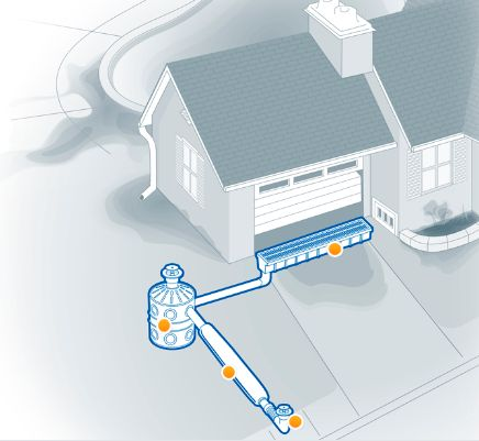34 Best French Drains Ezflow Ezdrain Images On