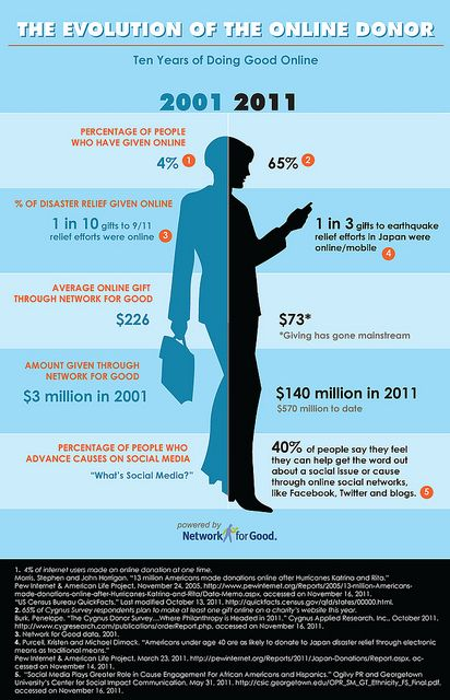 Infographic to celebreate Networked For Good Anniversary