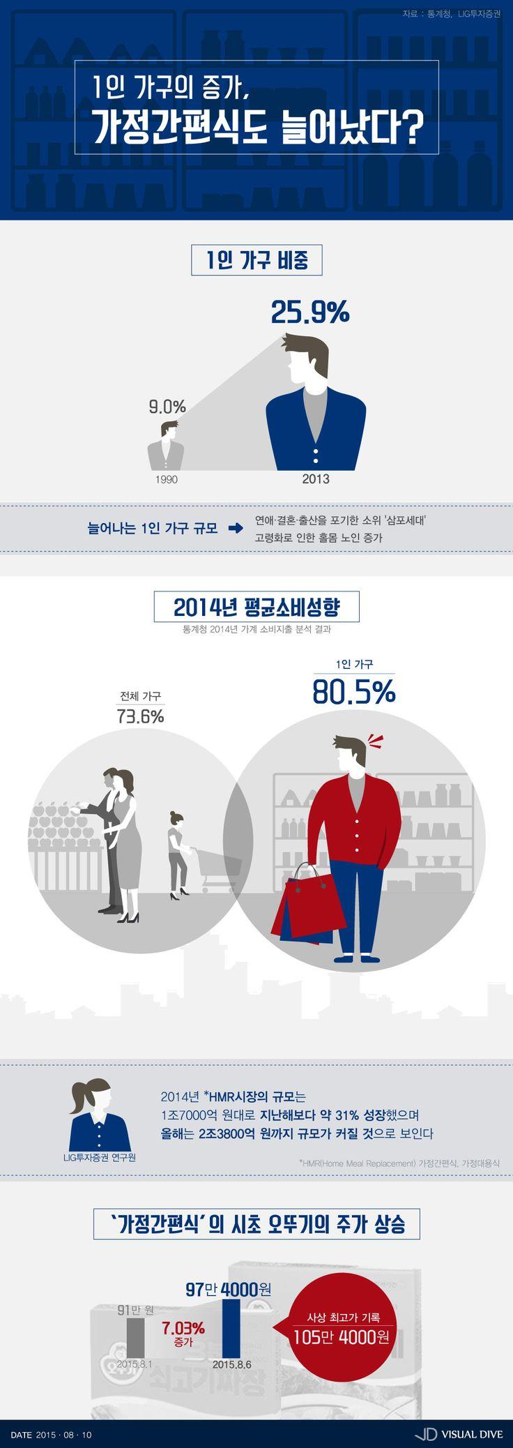 1인 가구 증가…가정간편식 '인기' [인포그래픽] #Single / #Infographic ⓒ 비주얼다이브 무단 복사·전재·재배포 금지