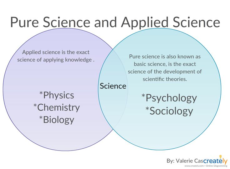 Applied science and pure science - The difference between the two science theories. Easy to understand with this venn diagram. Click on it to use this as a template