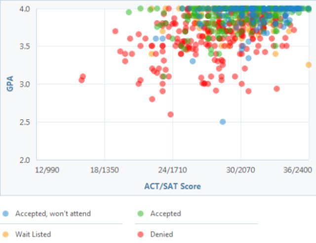 What Kinds of Test Scores and GPA Get You into the University of Virginia?: University of Virginia GPA, SAT and ACT Graph