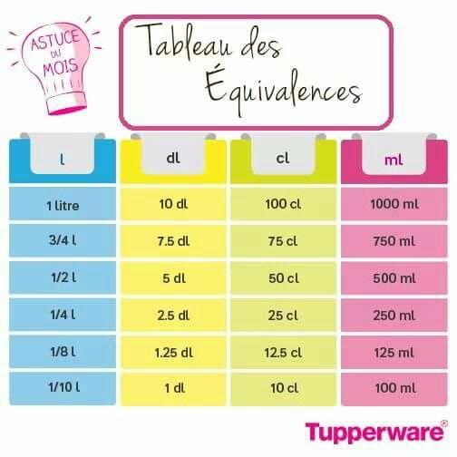 TUPPERWARE tableau des équivalences