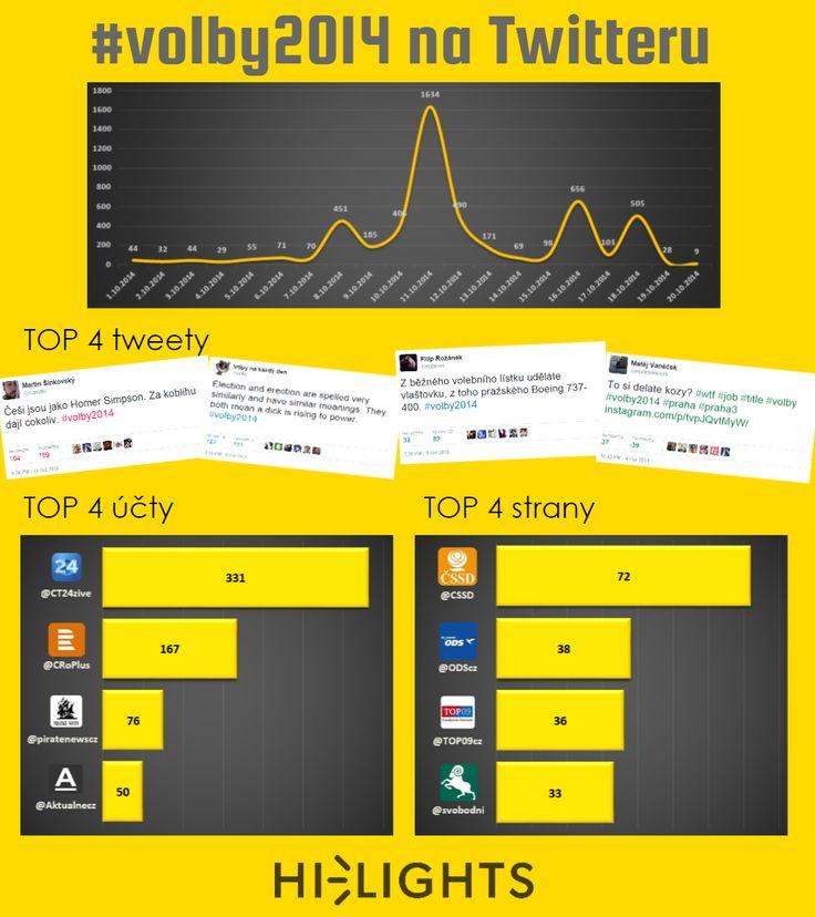 Infografika - #volby2014 na Twitteru