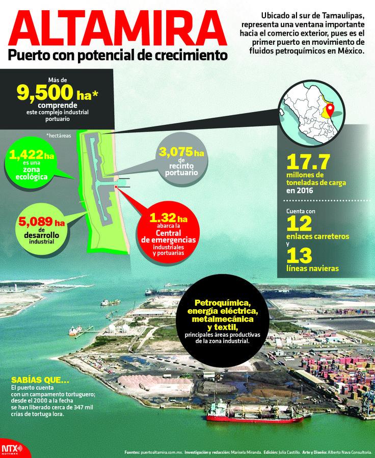 El Puerto Altamira ubicado al sur de Tamaulipas tiene un campamento tortuguero.  #InfografíaNotimex