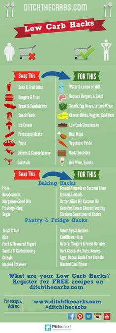 See the amazing list of Low Carb Hacks. This makes going low carb SOOOOO much easier.