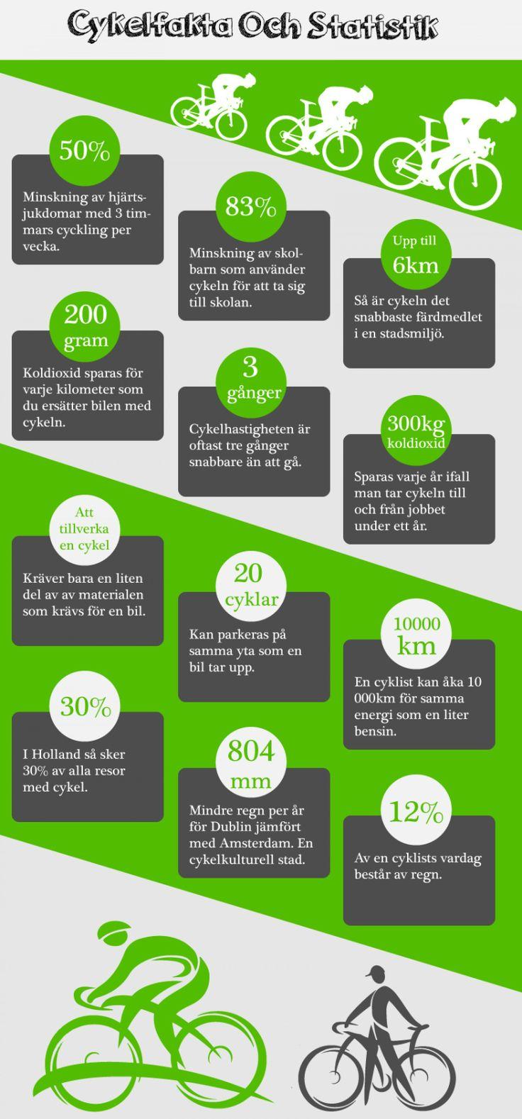 En infographic om några grundläggande cykling fakta och statistik