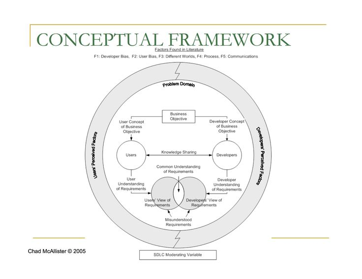 The conceptual framework or theoretical framework describes and depicts the key constructs, variables, relationships, and context in the research