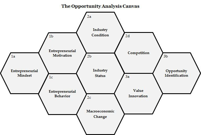 Opportunity Analysis Canvas   Before Business Model Canvas Comes   Business  Opportunity Analysis Template  Business Opportunity Analysis Template