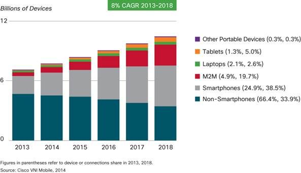 more devices than people by end of 2014.  don't think this estimate includes consumer biosensors: Mobile Apps, Mobiles Web, Global Mobiles, Mobiles App, Mobiles Data, Mobile Web