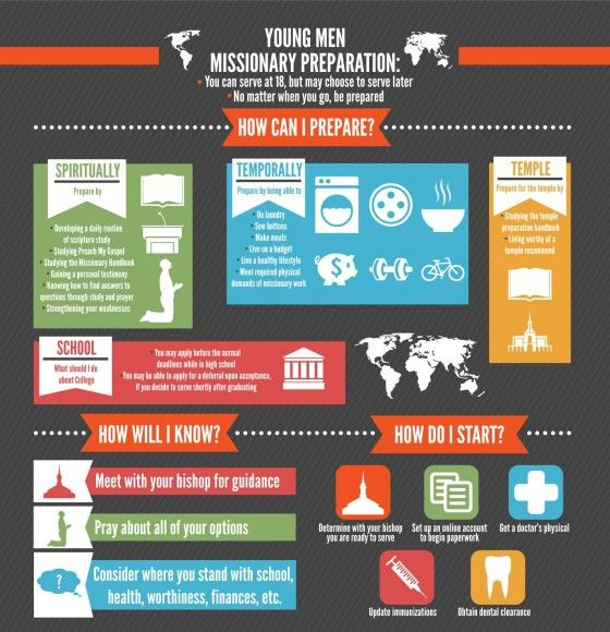 Infographic • LDS YM Missionary Preparation