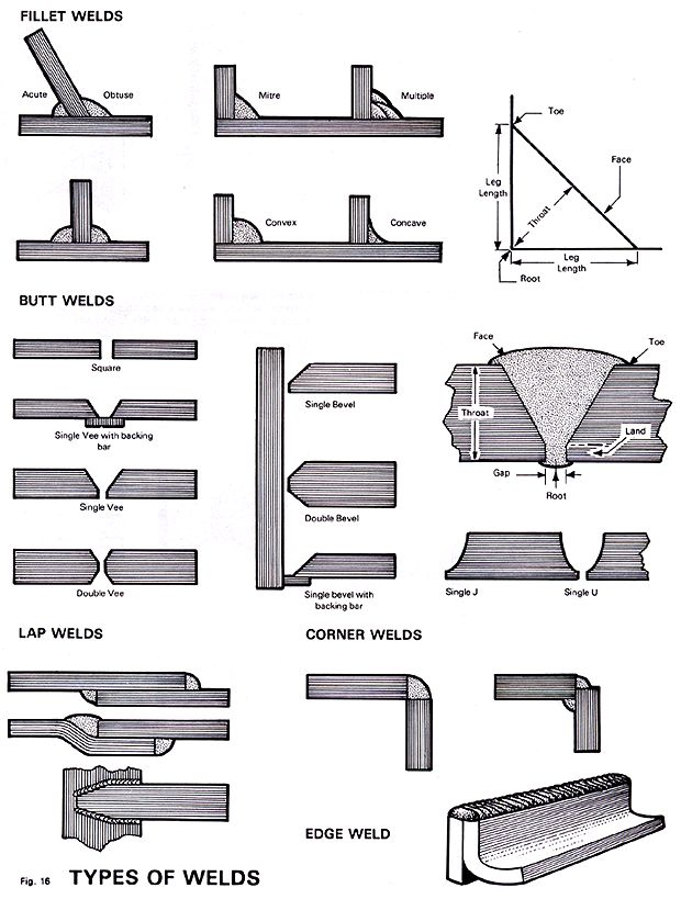 Weld Types What Goes Where In 2019 Welding Art