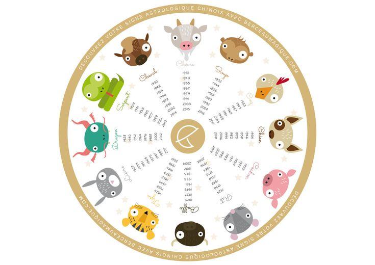 Bientôt le Nouvel An chinois ! Berceau Magique vous propose de découvrir votre signe astrologique chinois en téléchargeant et en imprimant ce disque !