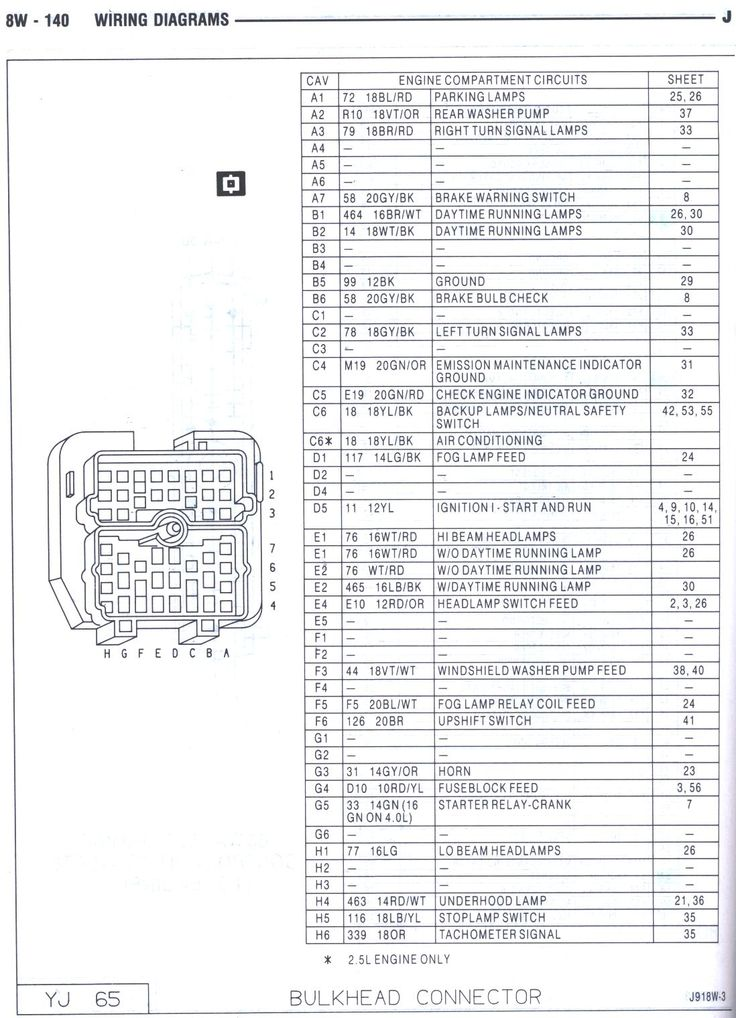 1997 jeep wrangler ignition wiring diagram 87 jeep yj wiring diagram | 87 yj bulkhead wiring diagram http://www.jeepforum.com/forum/f12 ... #2