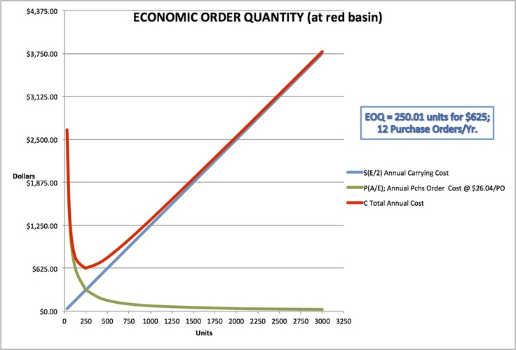 wikiHow to Do Economic Order Quantity Analysis -- via wikiHow.com