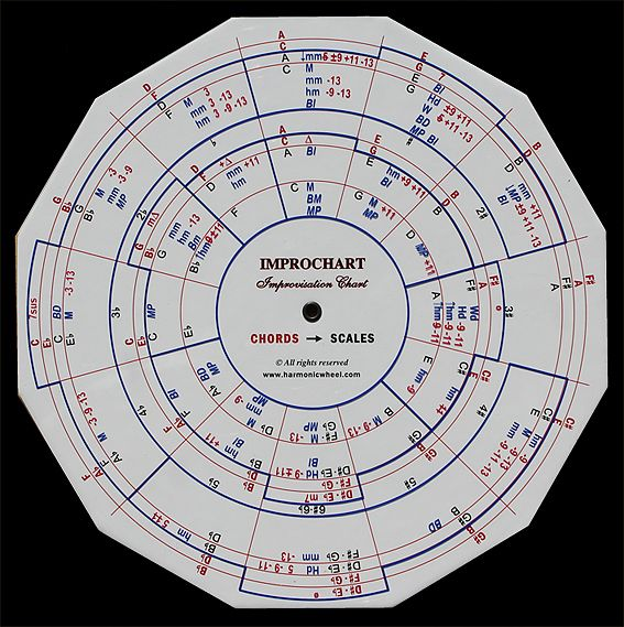 17 Best Images About Music In Key Of C On Pinterest: 17 Best Images About STATIC Music Theory CIRCLES On