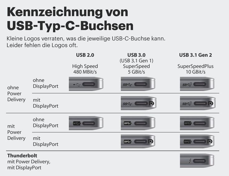 USB Typ C bringt neue Funktionen, aber auch Verwirrung