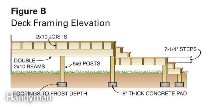 Dream deck plans the family handyman the family and for Family handyman house plans