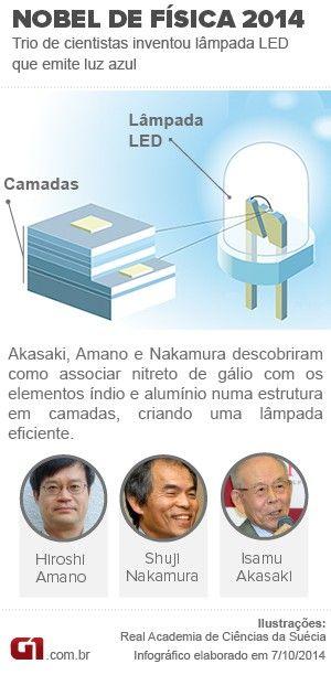 Pesquisa do Nobel de Física é de ampla aplicação no cotidiano http://glo.bo/1sauJK7