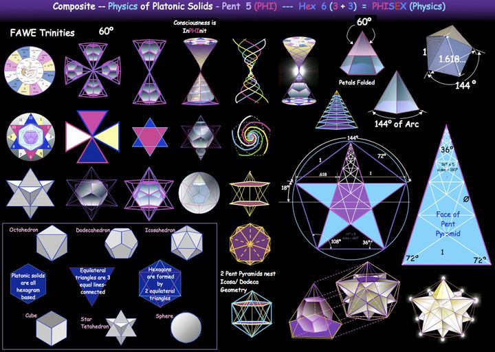 Image result for sacred geometry infographic