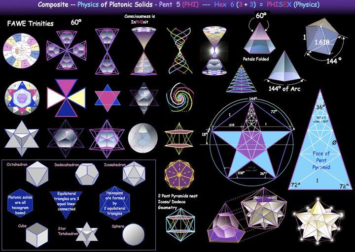 sacred geometry charts - incredible infographics