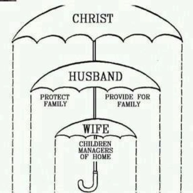Marriage, God's way... :))