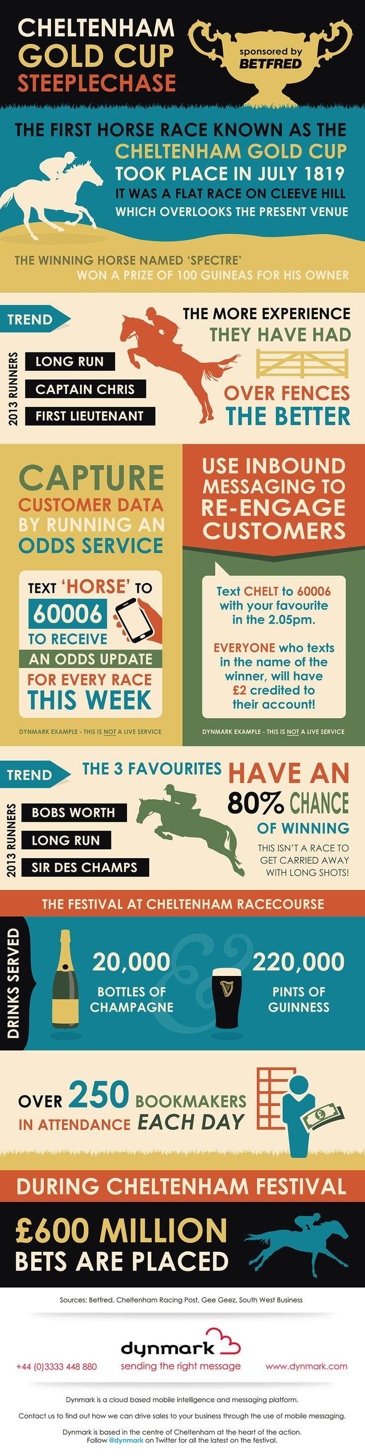 With Cheltenham Festival on our doorstep, we thought we would share some of our thoughts and ideas on racing, mobile messaging and the Gold Cup.