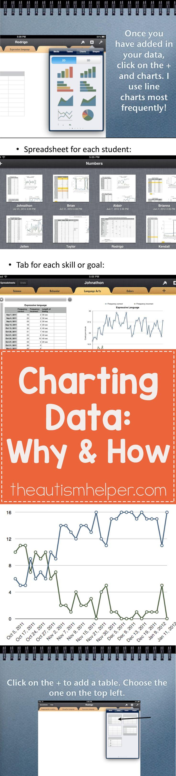 The secrets & importance of charting data in your classroom from theautismhelper.com!