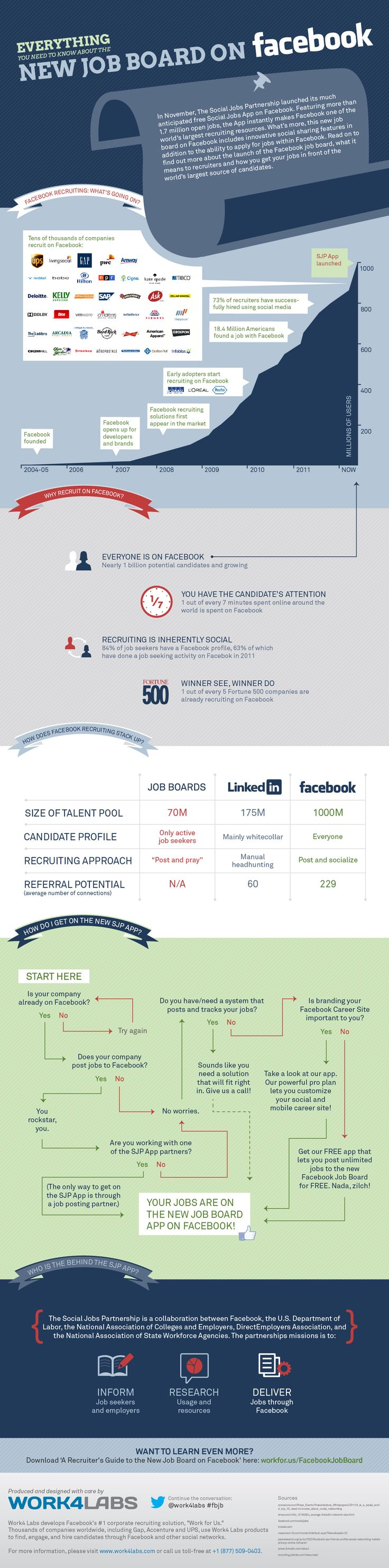 New Job Board on #Facebook #Infographic - Social Media Recruiting