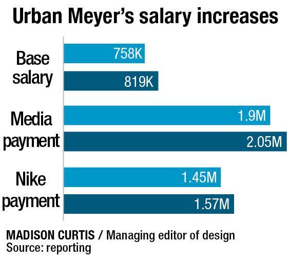 Graphic Design Salary Columbus Ohio