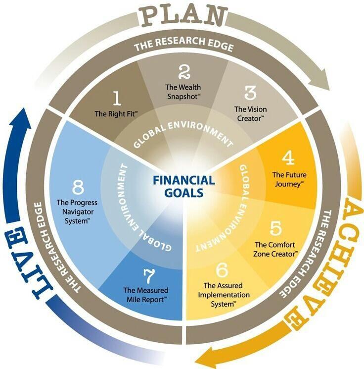 Wealth Management Process #WealthManagement