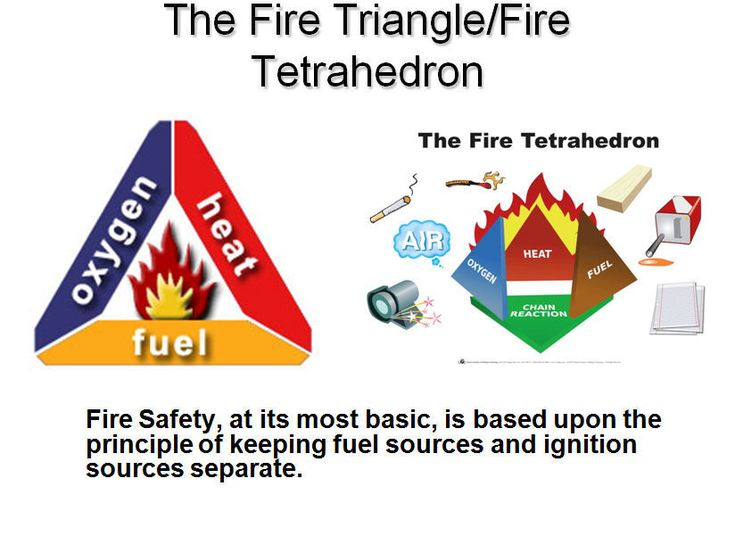 fire triangle For years the fire triangle has been used to explain how fires start - this has since been updated into the fire tetrahedron - learn more about both here.