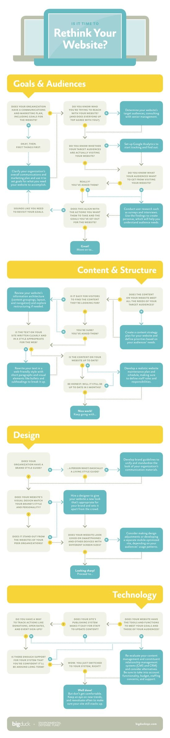 Is It Time To Rethink Your Website? #infographic