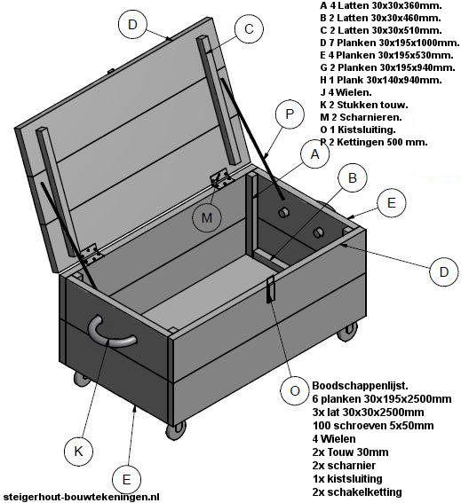De onderdelen voor een kist op wielen om zelf te maken. DHZ dekenkist op wielen en verrijdbare loungetafel om zelf te maken. Onderaanzicht van de verrijdbare kist. #whitewash #dekenkist van #steigerhout doe het zelf voorbeeld.