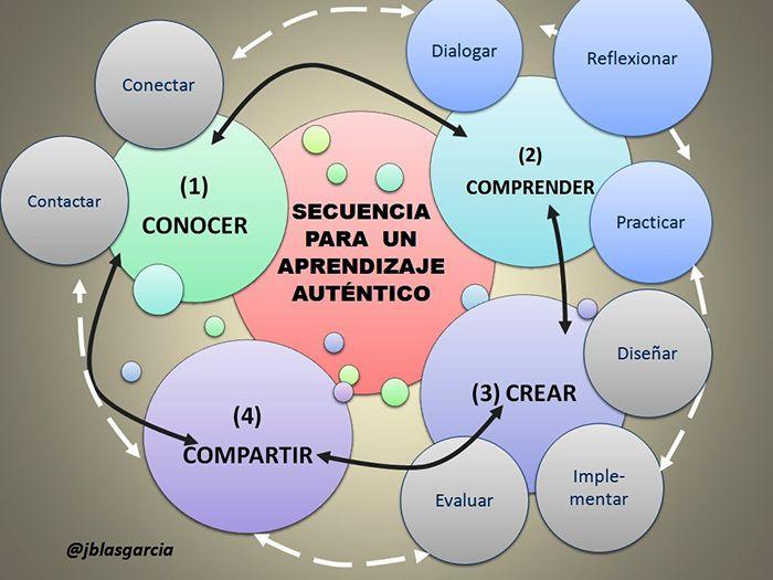 CUED: Una secuencia para el aprendizaje auténtico