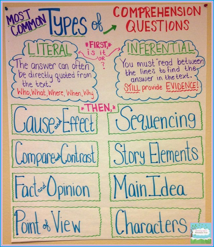 Types of Comprehension Questions Anchor Chart
