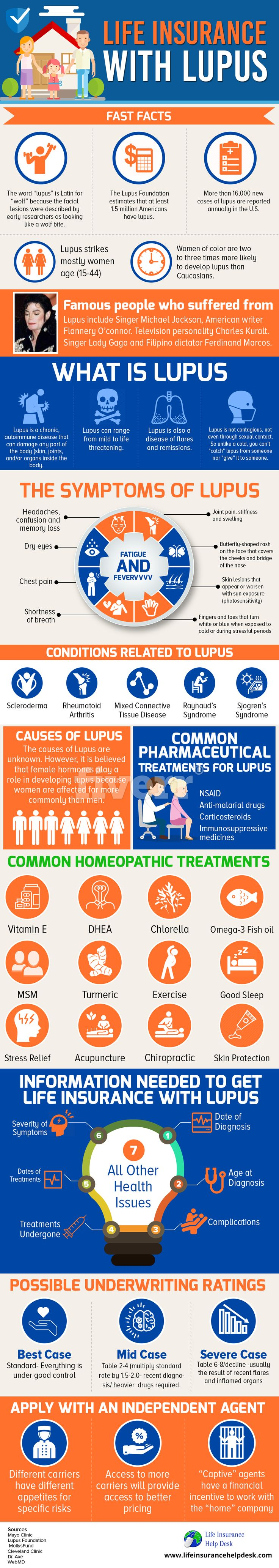 Life Insurance With Lupus - Lupus symptoms, risk factors, common treatments, life insurance with Lupus, and possible rates. (203) 424-1100.