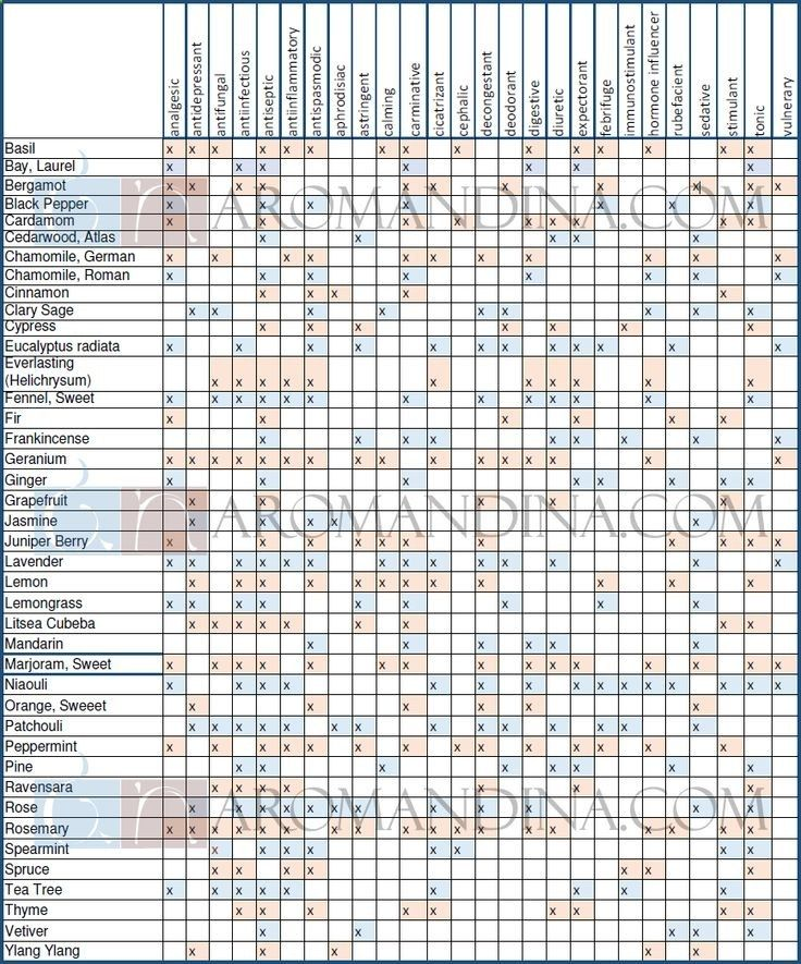 An extremely useful essential oil chart listing out therapeutic properties of each essential oil, it is a must-have for every essential oil user.