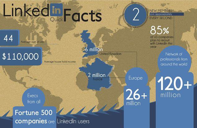 LinkedIn international
