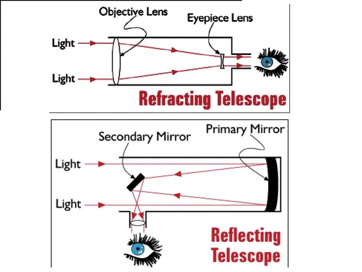 """How a telescope works. A refractor is like a larger version of a seafarer's spyglass. It has a long tube with a main lens at one end to collect and focus light, and an eyepiece to magnify the resulting image. In the traditional Newtonian reflector the light focused by the primary mirror is bounced back up the tube to a small secondary mirror which diverts it into the eyepiece. [Image: bro.lsu.edu] Mona Evans, """"Choosing and Using a Telescope"""" http://www.bellaonline.com/articles/art46819.aspPrimary Mirrors, Larger Version, Long Tube, Mona Evans, Focus Lights, Newtonian Reflector, Seafarer Spyglass, Maine Lens, Lights Focus"""