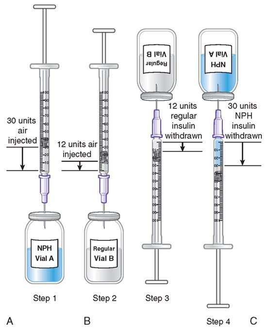 mixing insulin | Mixing NPH and Rapid/Short-Acting (Regular) Insulin in the Same ...
