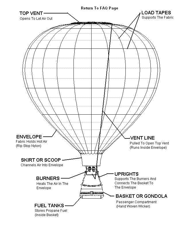 hot balloon diagram